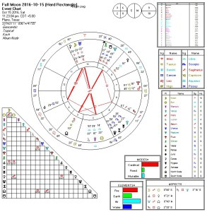 Hard Butterfly Chart Pattern for Full Moon of October 2016