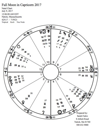 Full Moon in Capricorn 2017